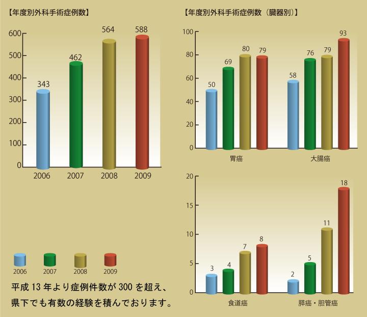 年度別外科手術症例数グラフ